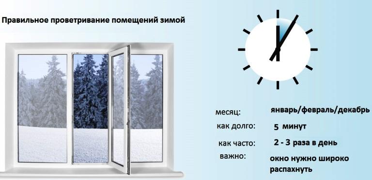 зимнее проветривание пособие правила инфографика
